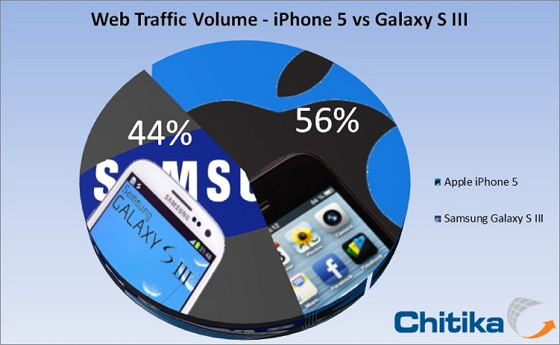 iPhone 5 supera Samsung Galaxy S III no volume de tráfego de internet