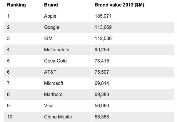 top-10-brands-130521