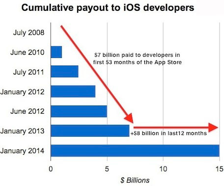 ios-payouts